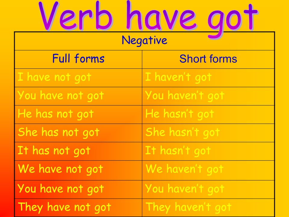 Negative Full forms Short forms I have not gotI havent got You have not gotYou havent got He has not gotHe hasnt got She has not gotShe hasnt got It h