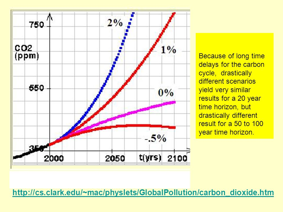 Because of long time delays for the carbon cycle, drastically different scenarios yield very similar results for a 20 year time horizon, but drastical