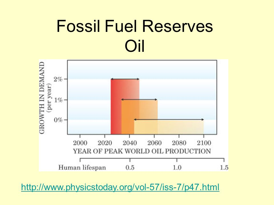 Fossil Fuel Reserves Oil http://www.physicstoday.org/vol-57/iss-7/p47.html