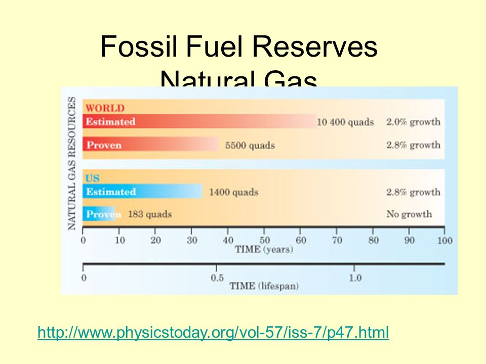 Fossil Fuel Reserves Natural Gas http://www.physicstoday.org/vol-57/iss-7/p47.html