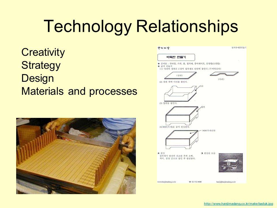 Technology Relationships http://www.hanjimadang.co.kr/make/baduk.jpg Creativity Strategy Design Materials and processes