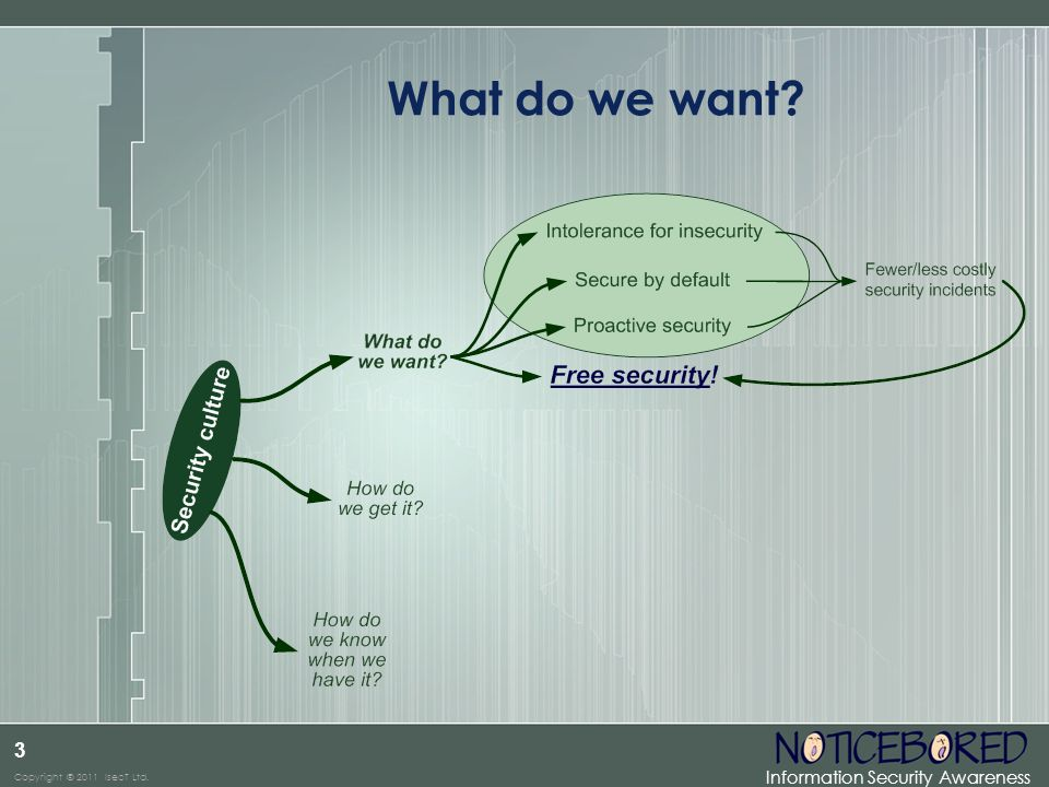 Information Security Awareness Copyright © 2011 IsecT Ltd. 3 What do we want?