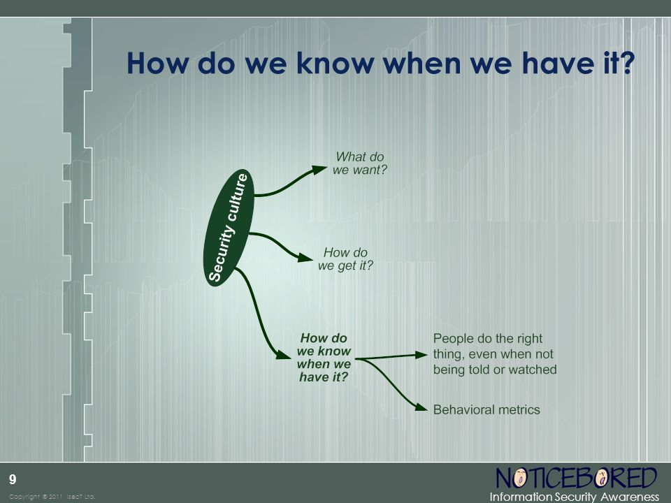 Information Security Awareness Copyright © 2011 IsecT Ltd. 9 How do we know when we have it?