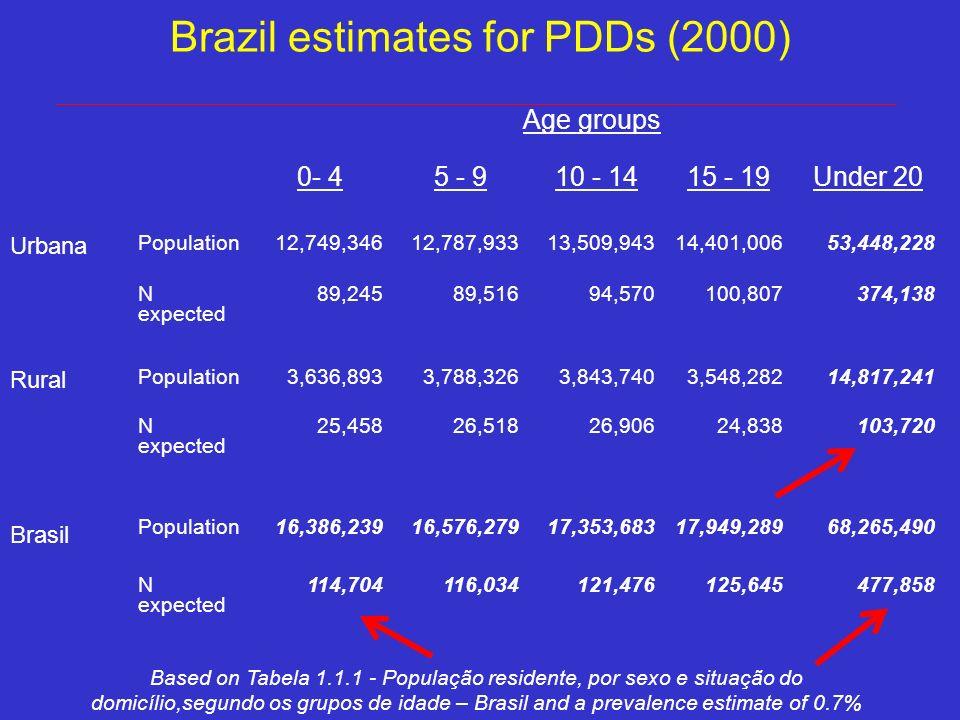 Brazil estimates for PDDs (2000) Age groups 0- 45 - 910 - 1415 - 19Under 20 Urbana Population 12,749,346 12,787,933 13,509,94314,401,006 53,448,228 N expected 89,24589,51694,570100,807374,138 Rural Population 3,636,893 3,788,326 3,843,740 3,548,28214,817,241 N expected 25,458 26,518 26,906 24,838 103,720 Brasil Population16,386,23916,576,27917,353,68317,949,28968,265,490 N expected 114,704116,034121,476125,645 477,858 Based on Tabela 1.1.1 - População residente, por sexo e situação do domicílio,segundo os grupos de idade – Brasil and a prevalence estimate of 0.7%