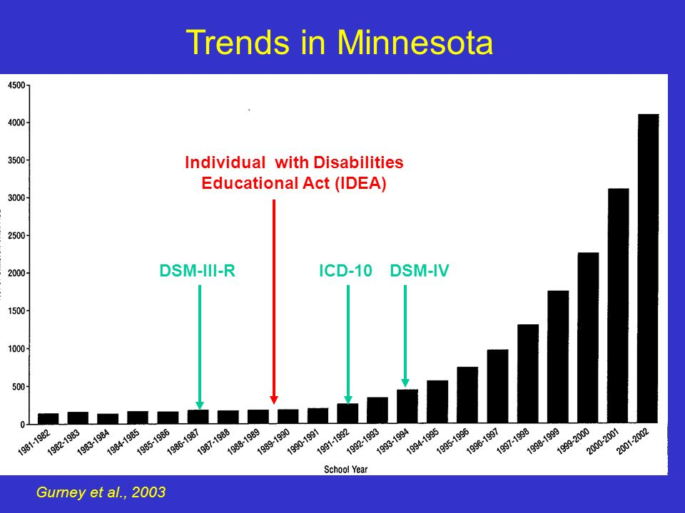 Trends in Minnesota Gurney et al., 2003 DSM-III-RICD-10DSM-IV Individual with Disabilities Educational Act (IDEA)