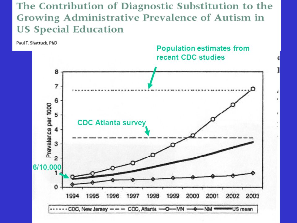 Population estimates from recent CDC studies 6/10,000 CDC Atlanta survey