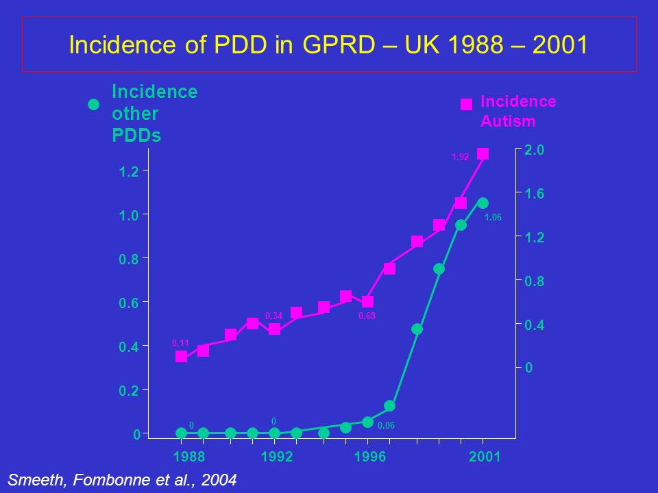 Smeeth, Fombonne et al., 2004 Incidence of PDD in GPRD – UK 1988 – 2001 Incidence Autism 1988199219962001 Incidence other PDDs 0 0.2 0.4 0.6 0.8 1.0 1.2 0 0 0.06 1.06 0 0.4 0.8 1.2 1.6 2.0 0.11 0.340.68 1.92