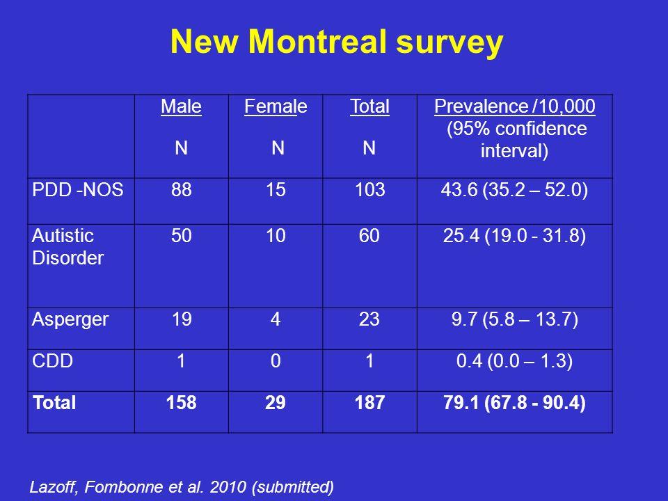 Stafford Surveys Chakrabarti and Fombonne, 2005 Rate /10,000