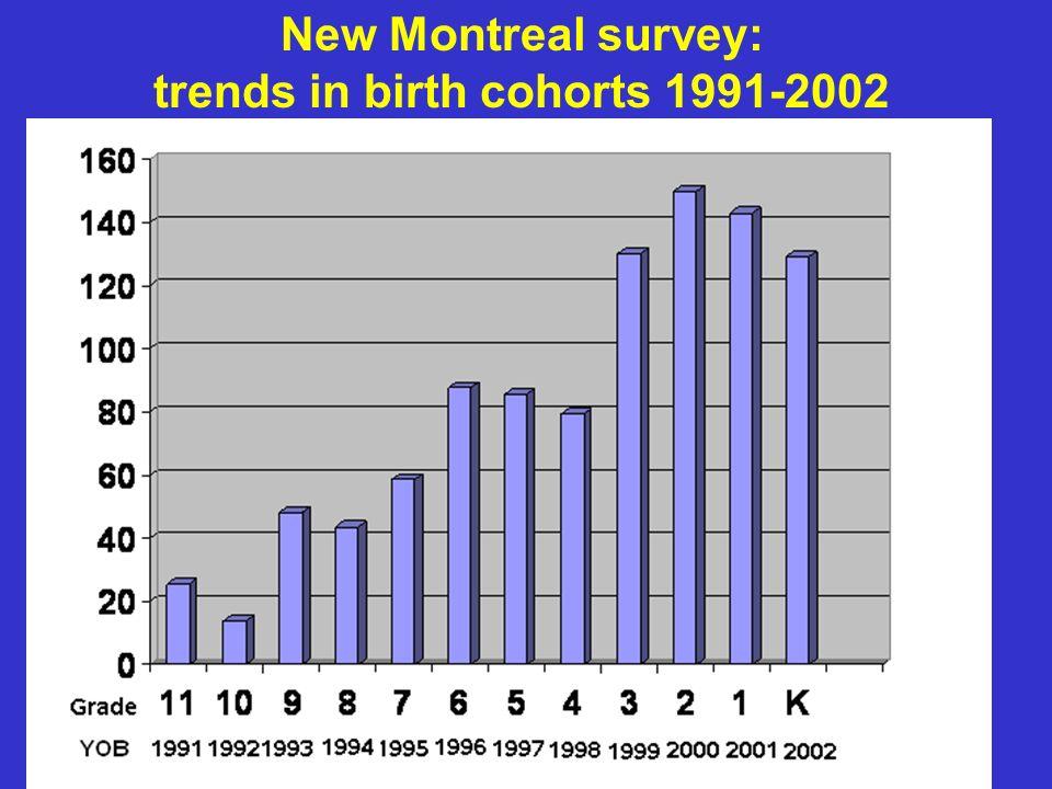 Prevalence rates by birth cohorts (1972-1985) in two surveys Fombonne et al.
