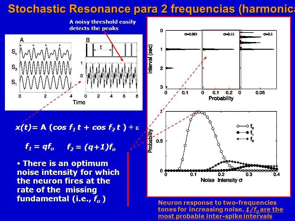 Podria ser que todo lo que necesitamos es resonancia estocastica de la interferencia? Sidetrack I: Que es resonancia estocastica? Intensidad del Ruido