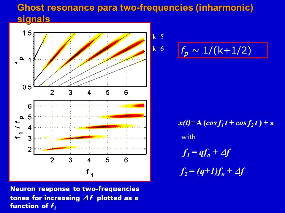 There is an optimum noise intensity for which the neuron fires at the rate of the missing fundamental (i.e., f o ) There is an optimum noise intensity