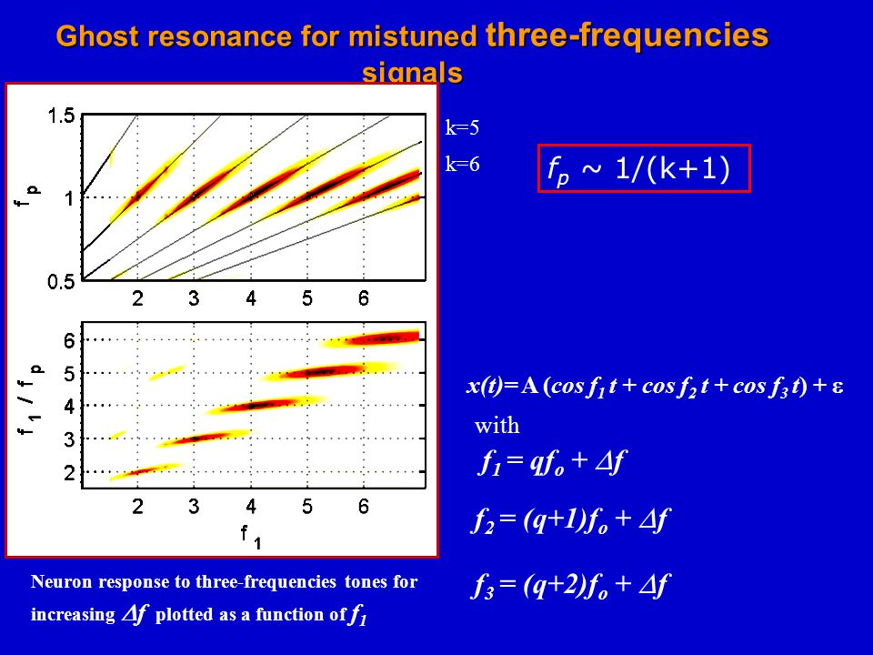 Ghost resonance para two-frequencies (inharmonic) signals x(t)= A (cos f 1 t + cos f 2 t ) + f 1 = qf o + f f 2 = (q+1)f o + f Neuron response to two-