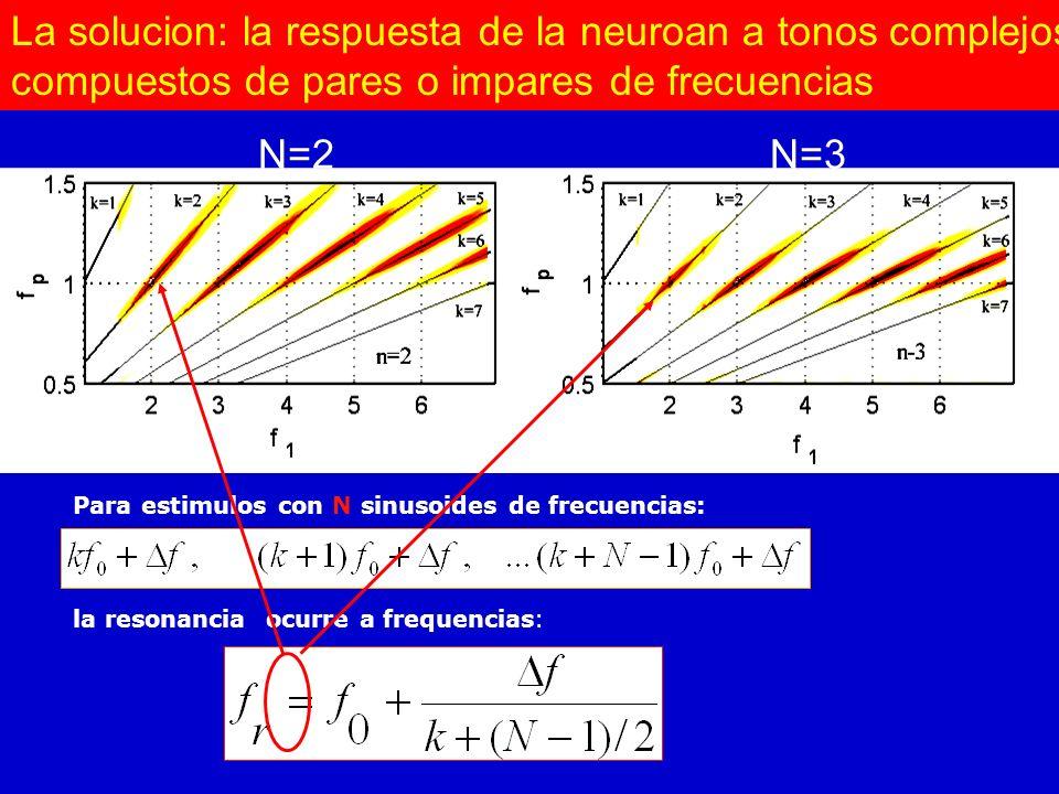 Ghost resonance for mistuned three-frequencies signals x(t)= A (cos f 1 t + cos f 2 t + cos f 3 t) + f 1 = qf o + f f 2 = (q+1)f o + f f 3 = (q+2)f o