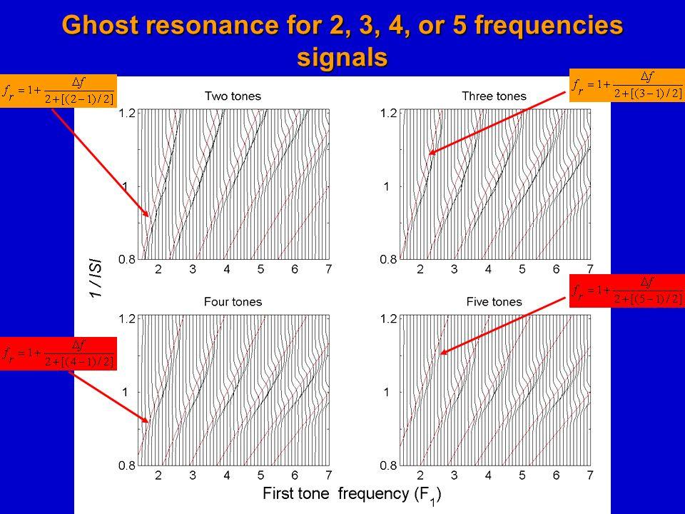 La solucion: la respuesta de la neuroan a tonos complejos compuestos de pares o impares de frecuencias Para estimulos con N sinusoides de frecuencias: