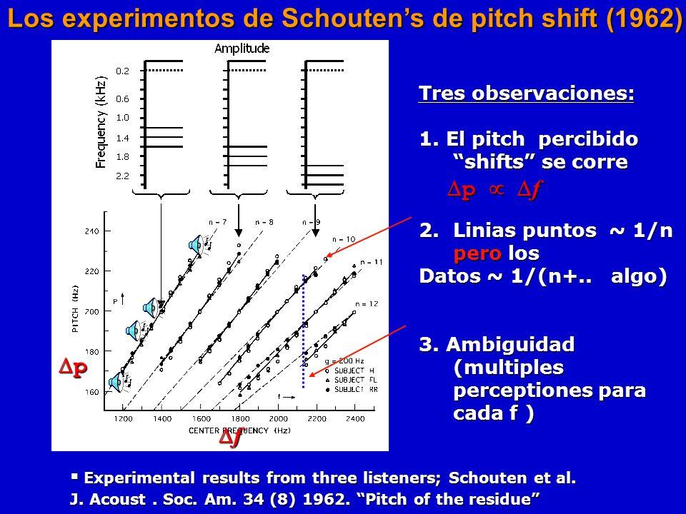 La ilusion de la missing fundamental : Escuchamos f 0, que NO existe… Escuchamos f 0, que NO existe… a+b a b tiempo 512 Hz f 1 = 2f 0 f 2 = 3f 0 Un to
