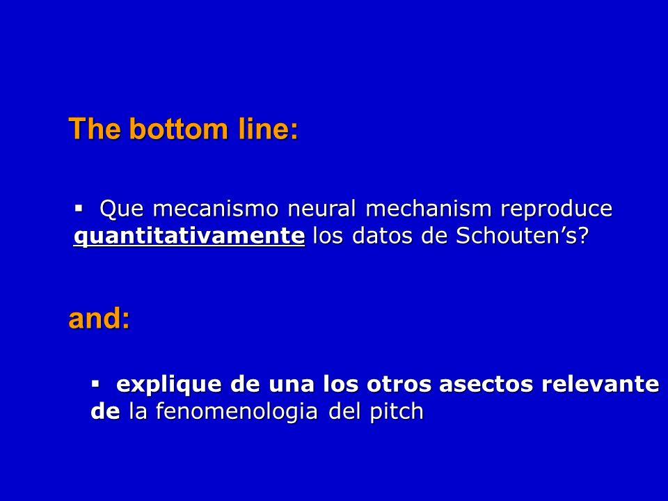 Tres observaciones: 1. El pitch percibido shifts se corre 2.Linias puntos ~ 1/n pero los Datos ~ 1/(n+.. algo) 3. Ambiguidad (multiples perceptiones p