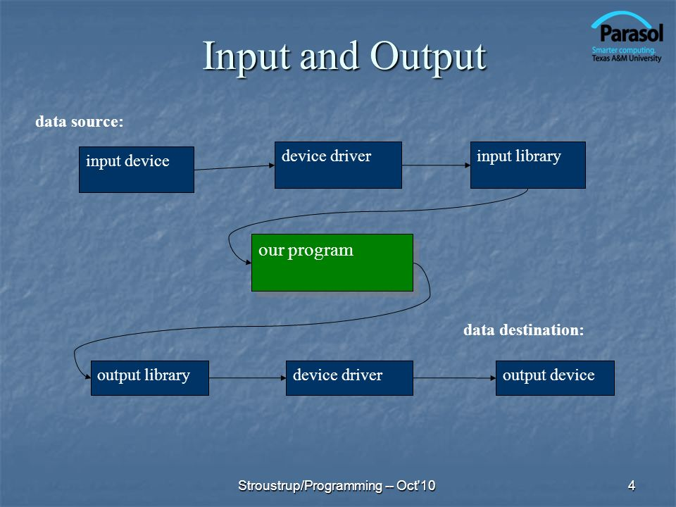 Input and Output 4 input device device driverinput library our program output librarydevice driver output device data source: data destination: Strous