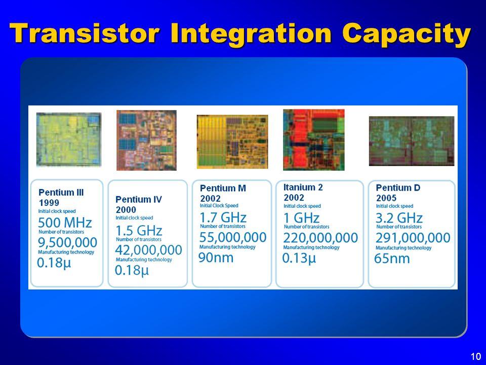 10 Transistor Integration Capacity