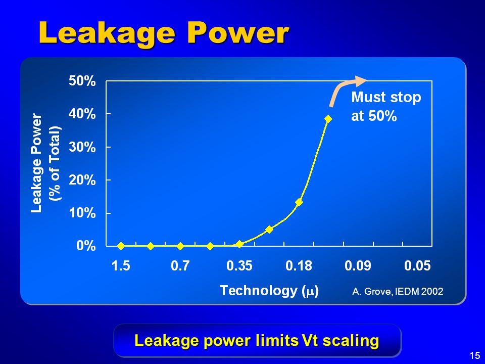 15 Leakage Power Leakage power limits Vt scaling A. Grove, IEDM 2002