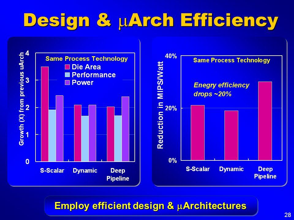 28 Design & Arch Efficiency Employ efficient design & Architectures