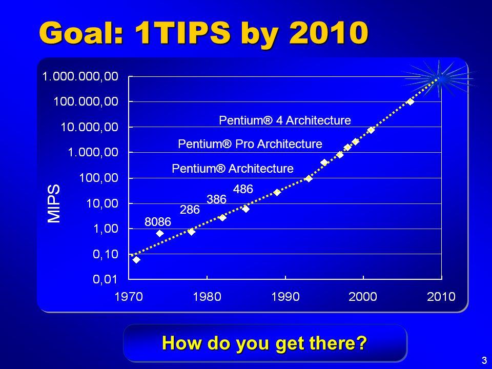 3 Goal: 1TIPS by 2010 Pentium® Pro Architecture Pentium® 4 Architecture Pentium® Architecture 486 386 286 8086 How do you get there?