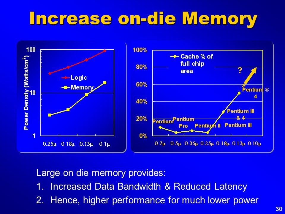 30 Increase on-die Memory Large on die memory provides: 1.Increased Data Bandwidth & Reduced Latency 2.Hence, higher performance for much lower power