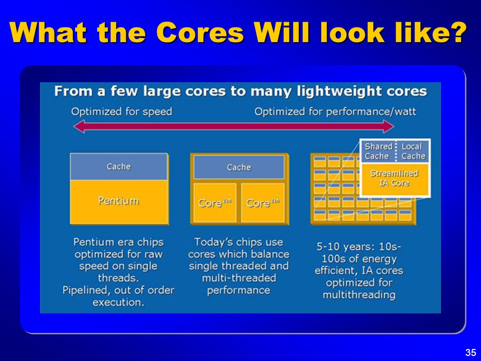 35 What the Cores Will look like?