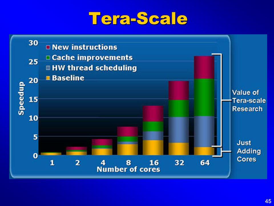 45 Tera-Scale