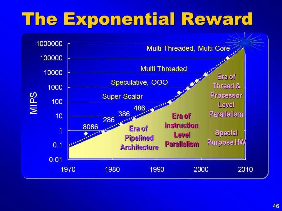 46 The Exponential Reward Speculative, OOO Era of Instruction LevelParallelism Super Scalar 486 386 286 8086 Era of Pipelined Architecture Multi Threa