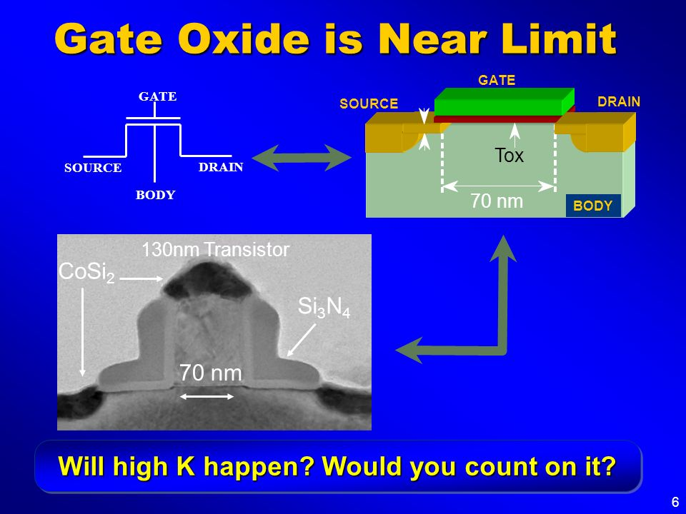 6 Gate Oxide is Near Limit 70 nm Si 3 N 4 CoSi 2 130nm Transistor Will high K happen? Would you count on it? GATE SOURCE BODY DRAIN Tox GATE SOURCE DR