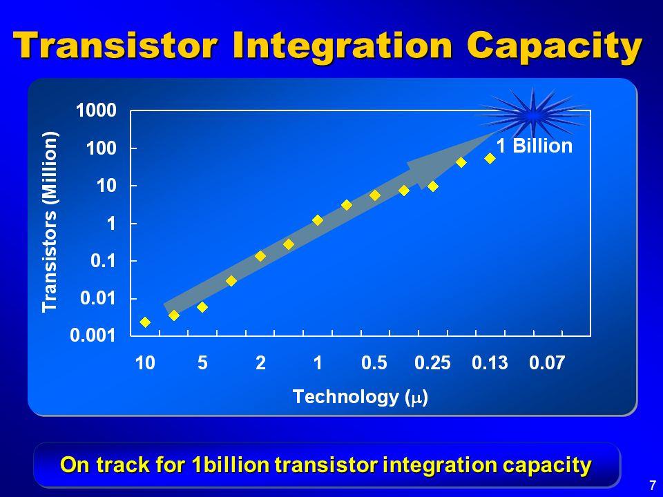 7 Transistor Integration Capacity On track for 1billion transistor integration capacity
