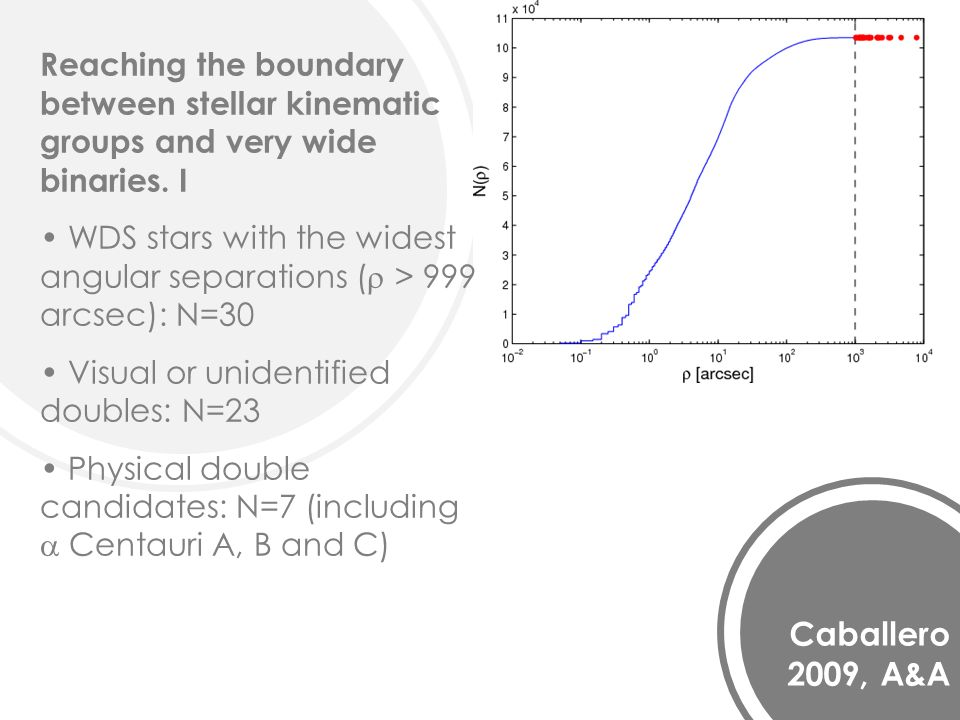 Caballero 2009, A&A Reaching the boundary between stellar kinematic groups and very wide binaries.
