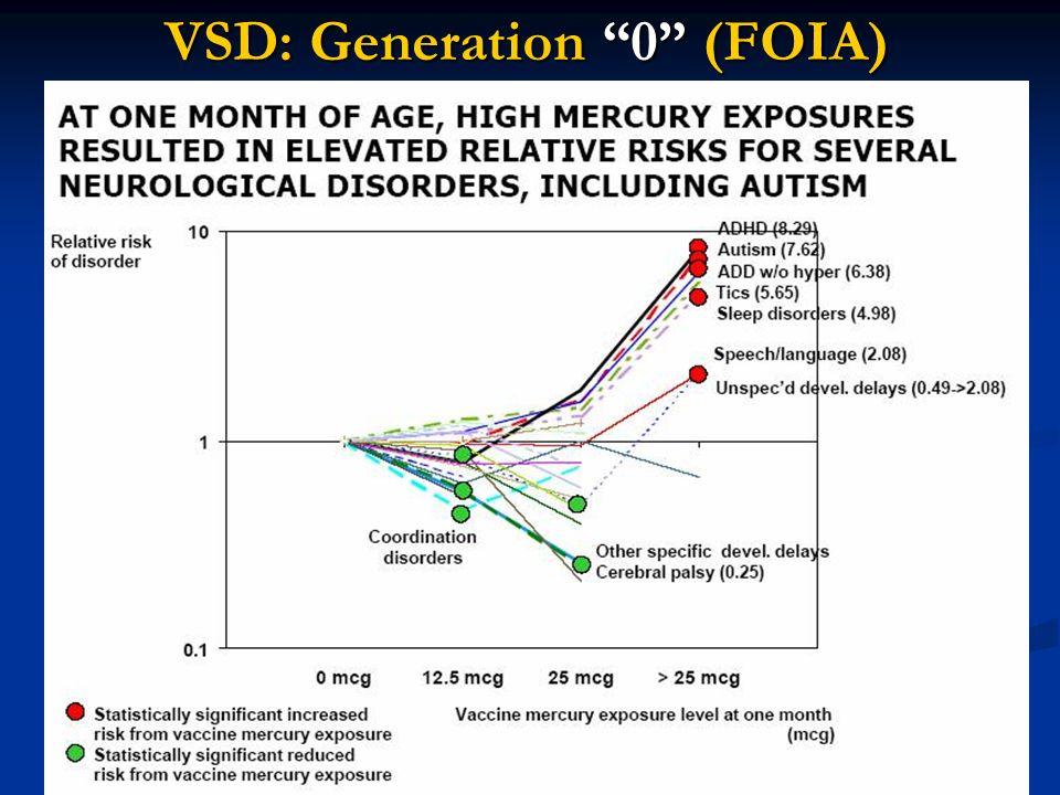 10 VSD: Generation 0 (FOIA)