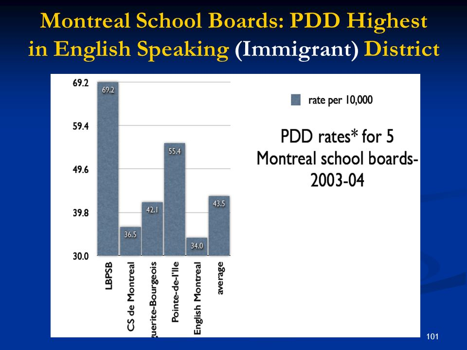 101 Montreal School Boards: PDD Highest in English Speaking (Immigrant) District
