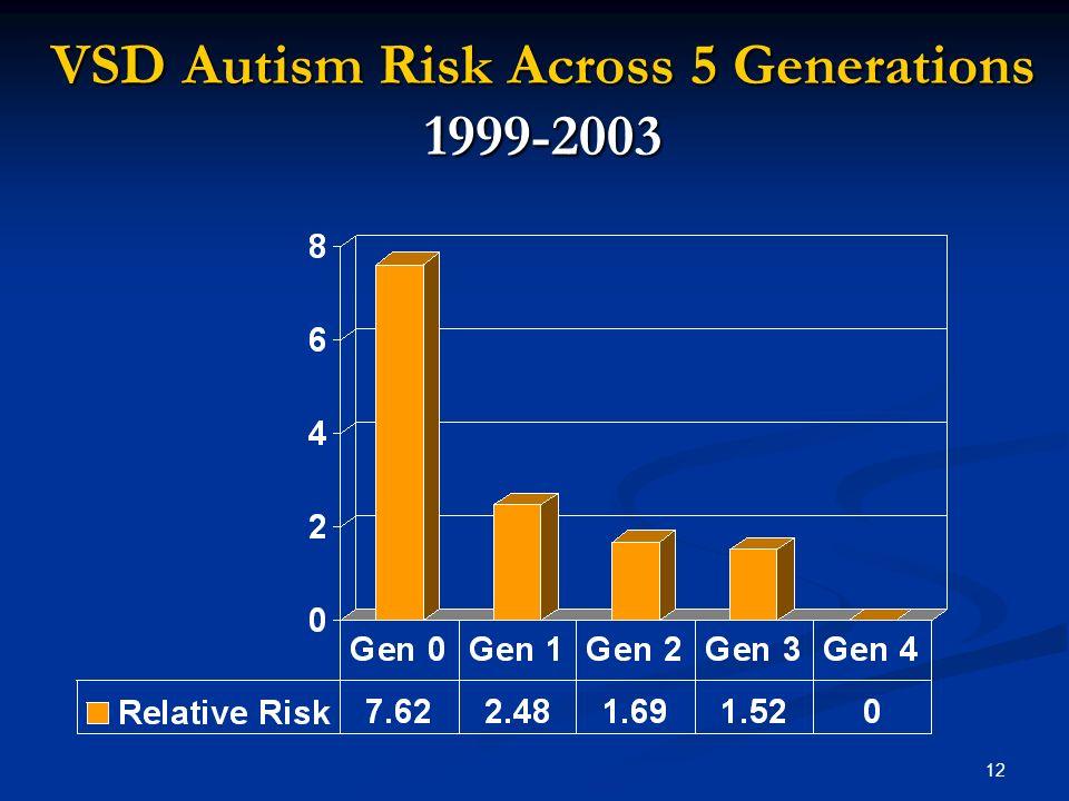 12 VSD Autism Risk Across 5 Generations 1999-2003
