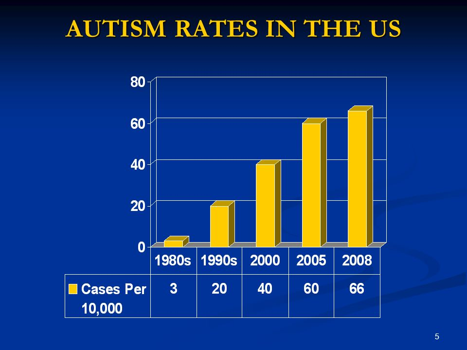 5 AUTISM RATES IN THE US
