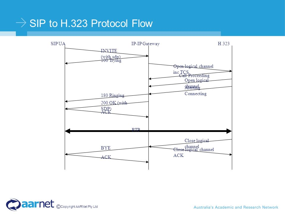© Copyright AARNet Pty Ltd SIP to H.323 Protocol Flow SIP UAIP-IP GatewayH.323 INVITE (with sdp) 100 Trying Call Proceeding Alerting Connecting Open l