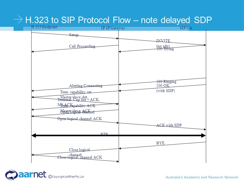 © Copyright AARNet Pty Ltd H.323 to SIP Protocol Flow – note delayed SDP H.323 Endpoint IP-IP GatewaySIP UA Setup INVITE (no sdp) 100 Trying 180 Ringi