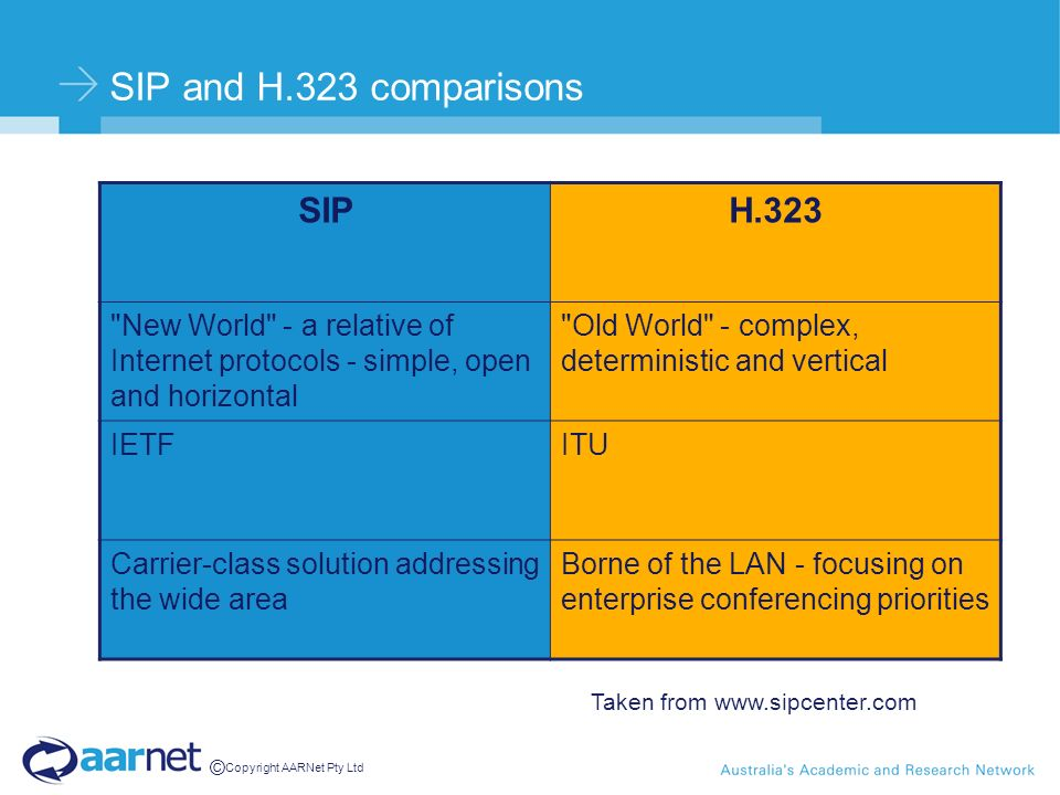 © Copyright AARNet Pty Ltd SIP and H.323 comparisons SIPH.323