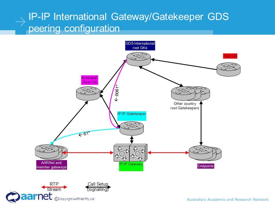 © Copyright AARNet Pty Ltd IP-IP International Gateway/Gatekeeper GDS peering configuration