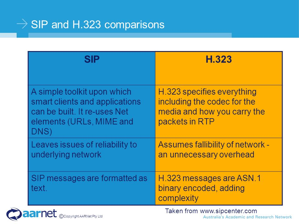 © Copyright AARNet Pty Ltd SIP and H.323 comparisons SIPH.323 A simple toolkit upon which smart clients and applications can be built. It re-uses Net