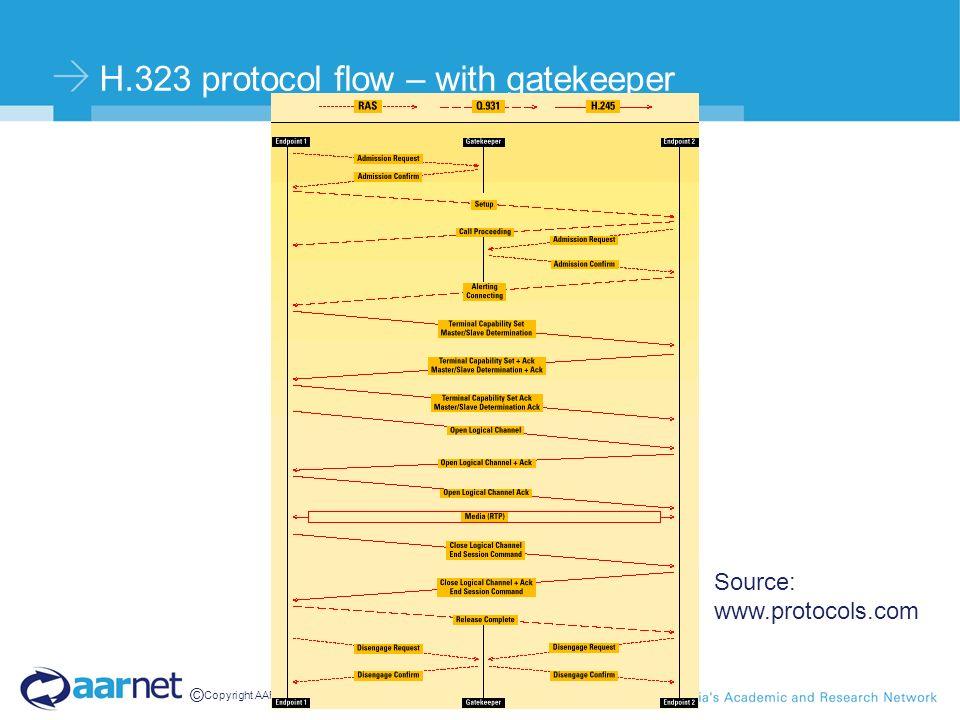 © Copyright AARNet Pty Ltd H.323 protocol flow – with gatekeeper Source: www.protocols.com