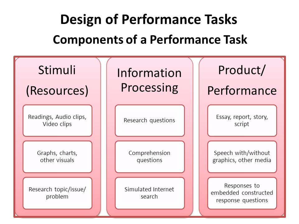 Design of Performance Tasks Components of a Performance Task Stimuli (Resources) Readings, Audio clips, Video clips Graphs, charts, other visuals Rese