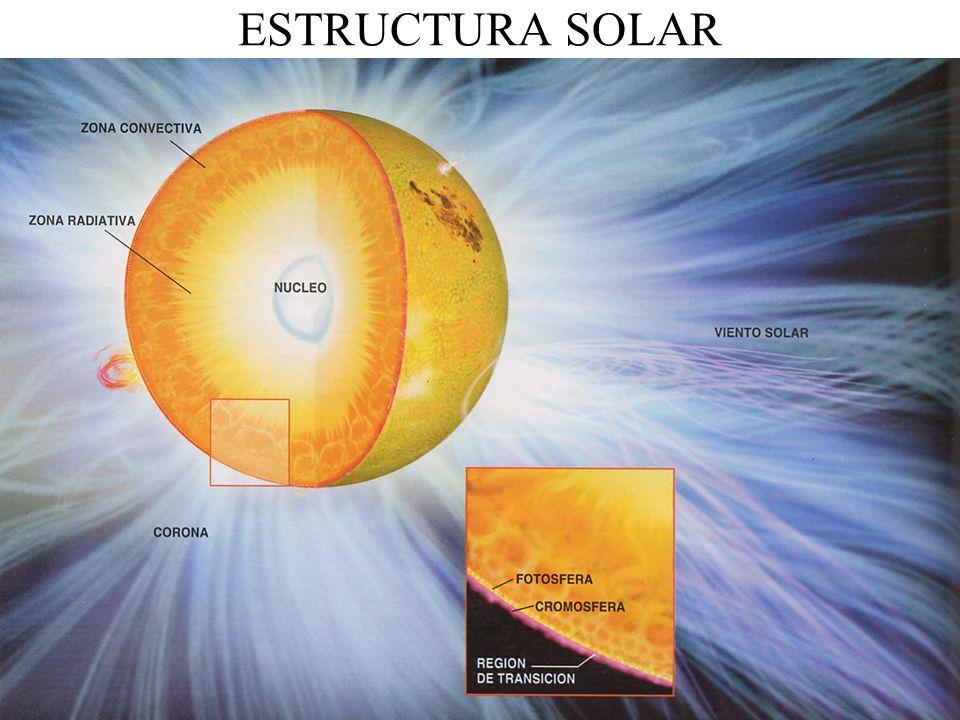 ESTRUCTURA SOLAR