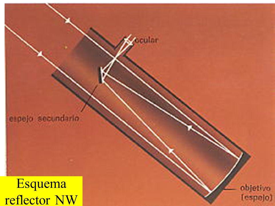 Esquema reflector NW