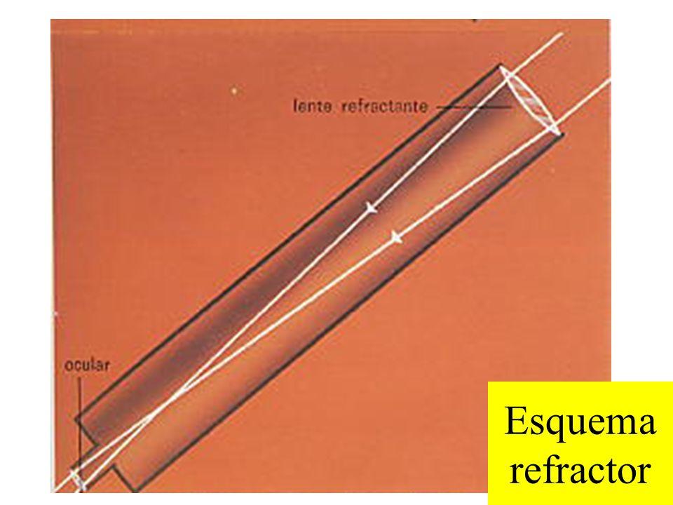 Esquema refractor