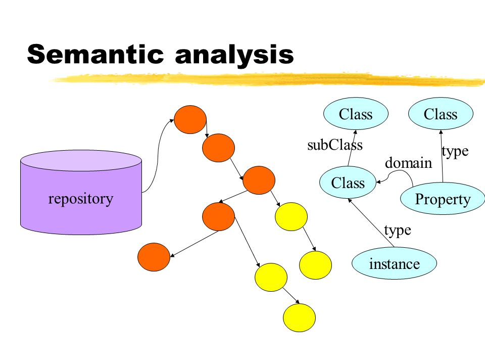 Semantic analysis repository instance Class Property domain type subClass Class type