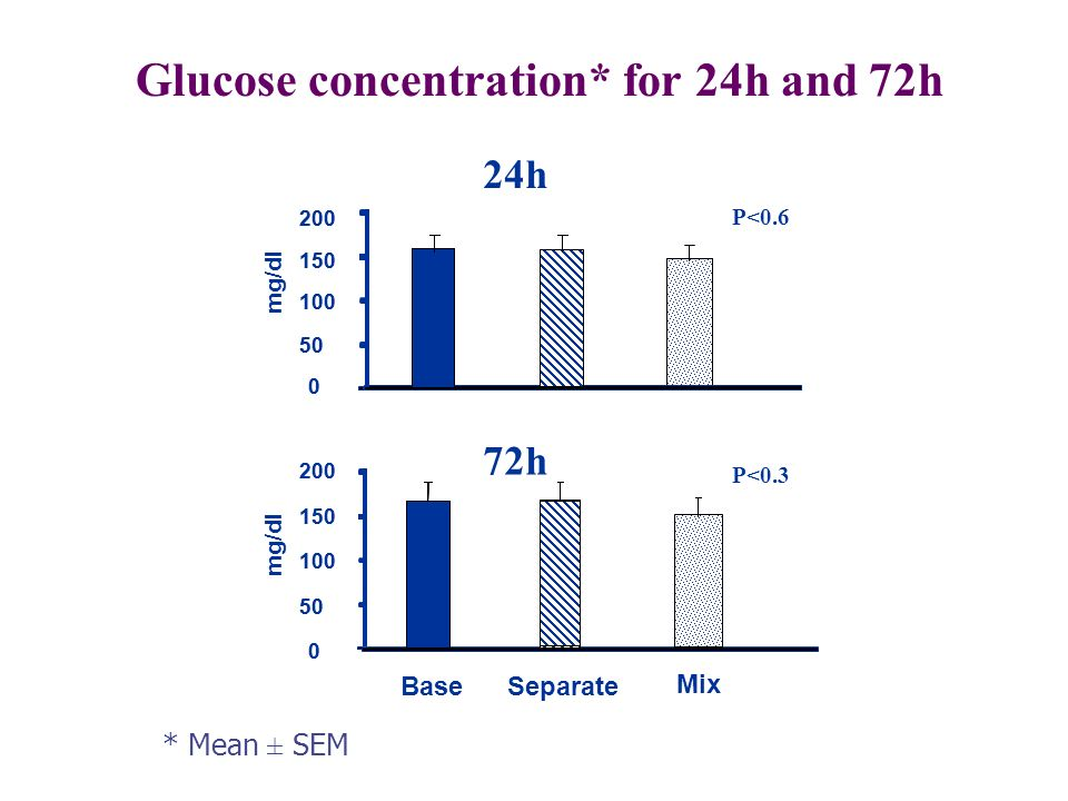 Glucose concentration* for 24h and 72h 24h 0 50 100 150 200 0 50 100 150 200 mg/dl P<0.6 Base Mix Separate 0 50 100 150 200 mg/dl 0 50 100 150 200 72h