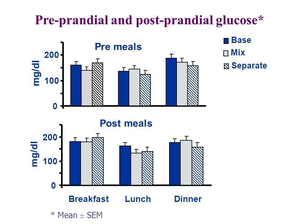 Pre meals 0 100 200 mg/dl Base Mix Separate Post meals 0 100 200 BreakfastLunchDinner mg/dl Pre-prandial and post-prandial glucose* * Mean ± SEM