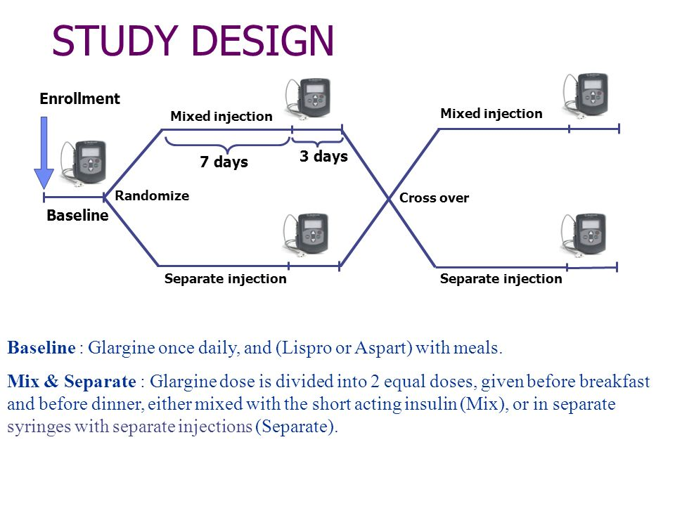 STUDY DESIGN Baseline : Glargine once daily, and (Lispro or Aspart) with meals. Mix & Separate : Glargine dose is divided into 2 equal doses, given be